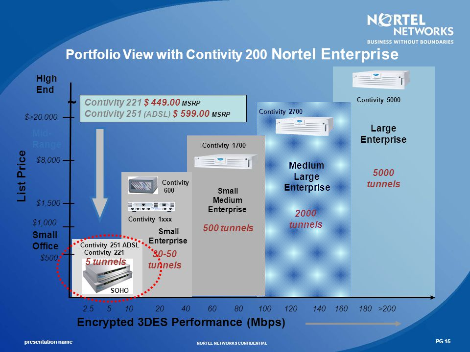 Portfolio View with Contivity 200 Nortel Enterprise
