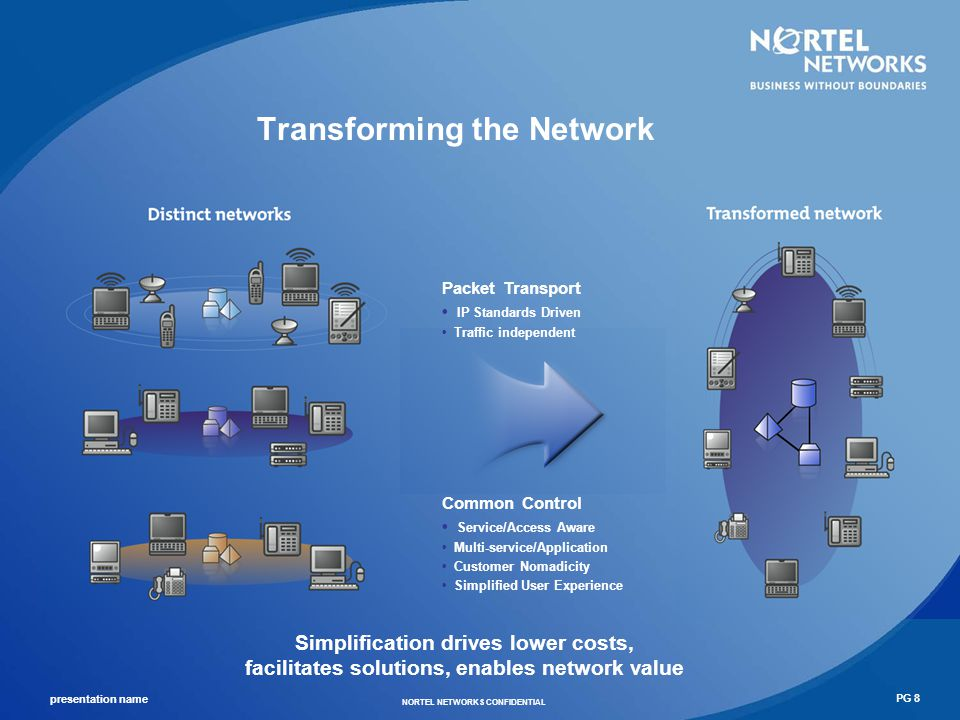Transforming the Network