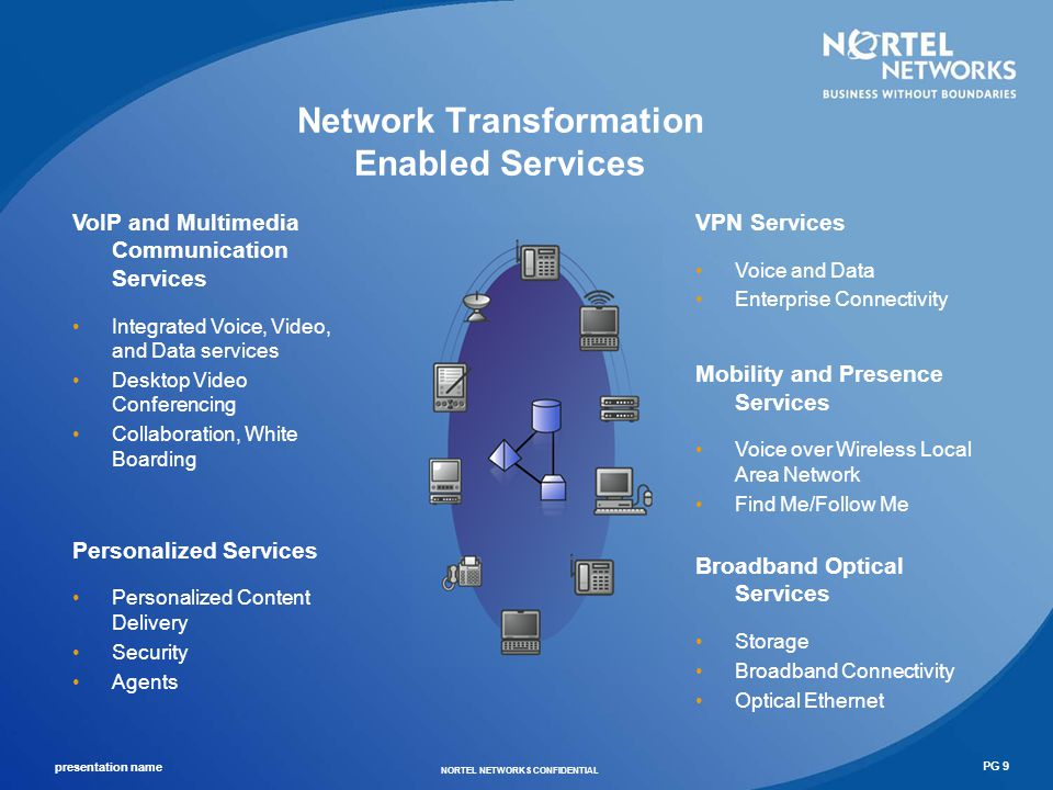 Network Transformation Enabled Services