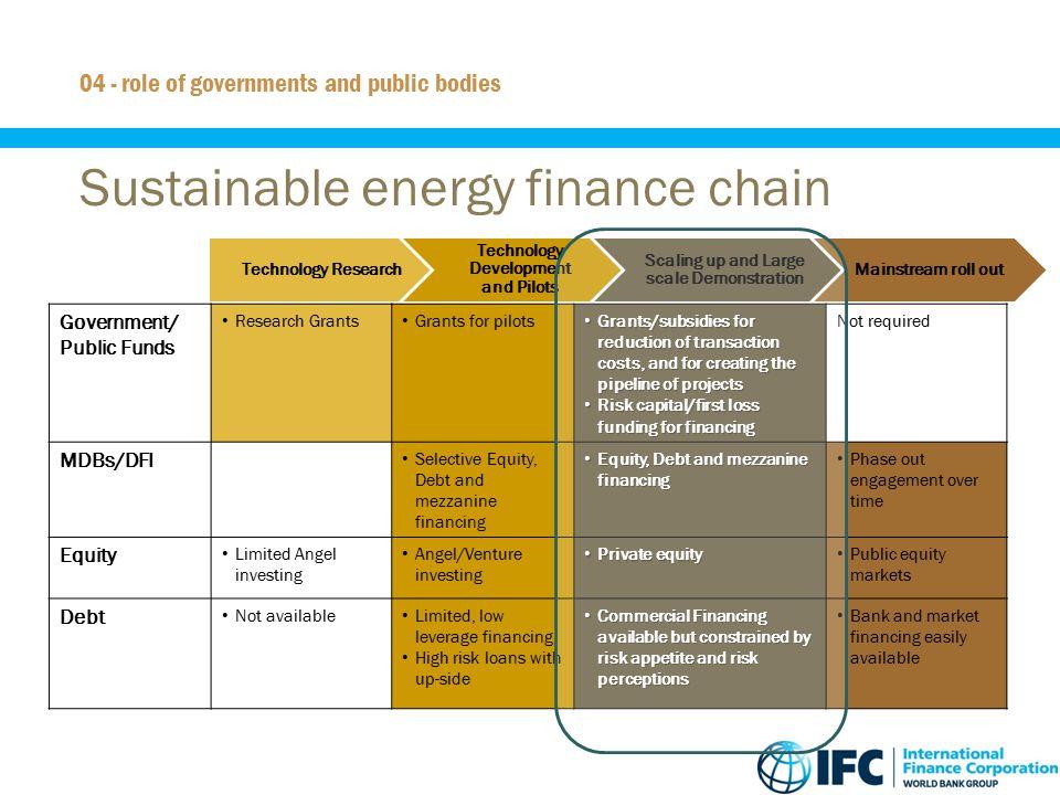 Sustainable energy finance chain