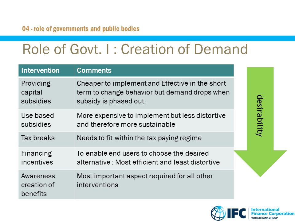 Role of Govt. I : Creation of Demand