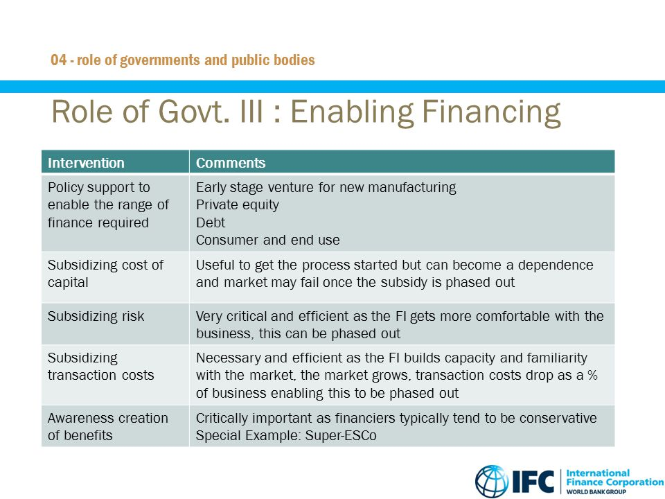Role of Govt. III : Enabling Financing