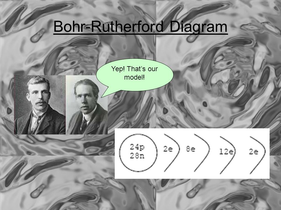 Bohr-Rutherford Diagram