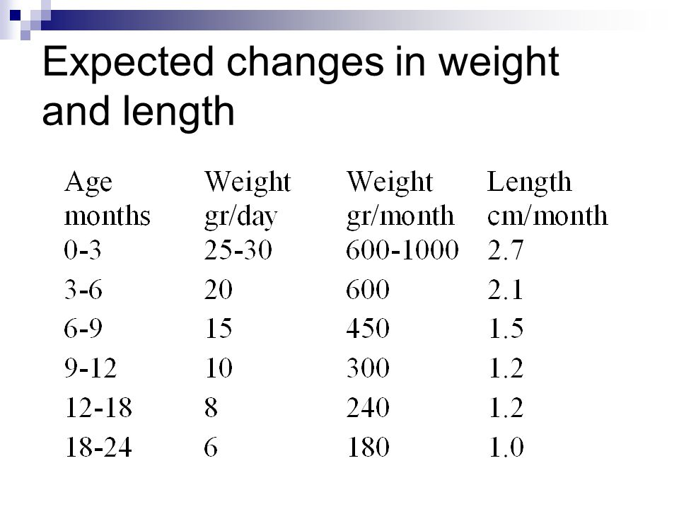 Expected changes in weight and length