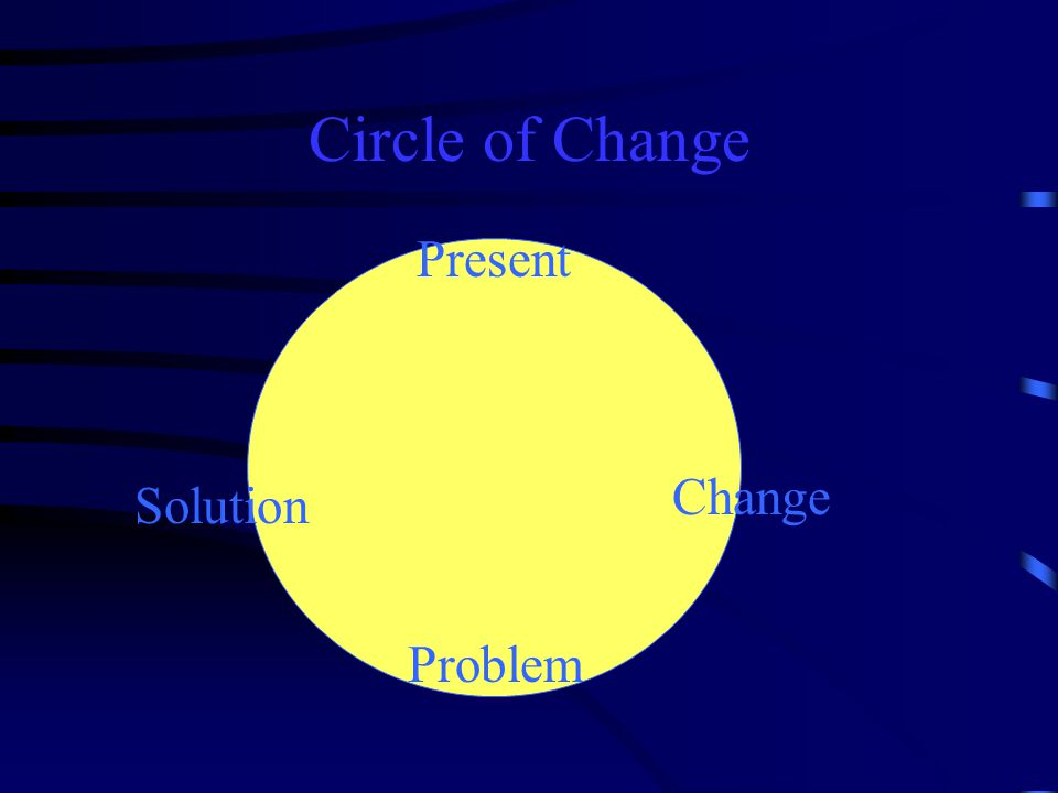 Circle of Change Present Change Solution Problem