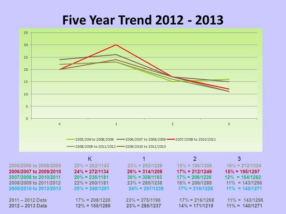 Five Year Trend 2012 - 2013 K 1 2 3.