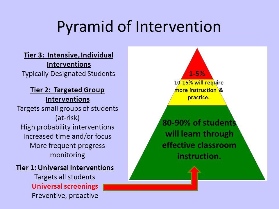 Pyramid of Intervention