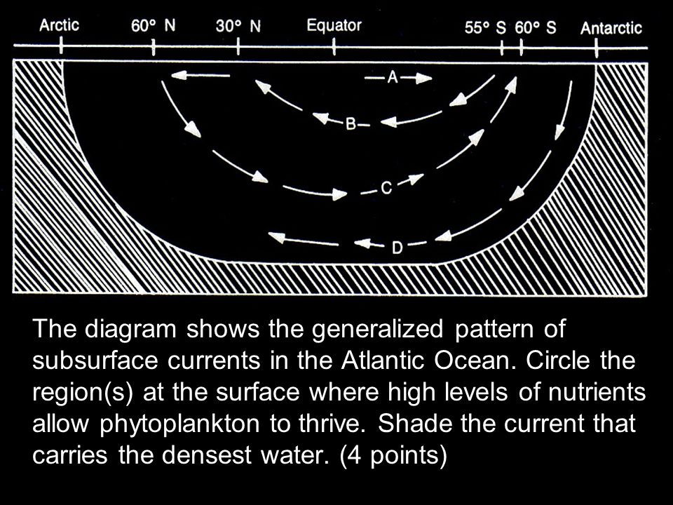 The diagram shows the generalized pattern of subsurface currents in the Atlantic Ocean.