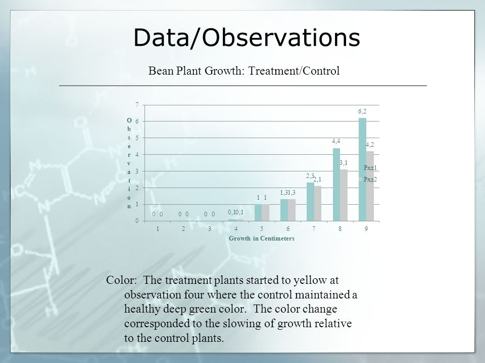 Data/Observations Bean Plant Growth: Treatment/Control