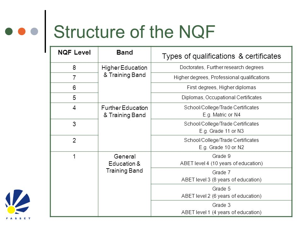 Structure of the NQF Types of qualifications & certificates NQF Level