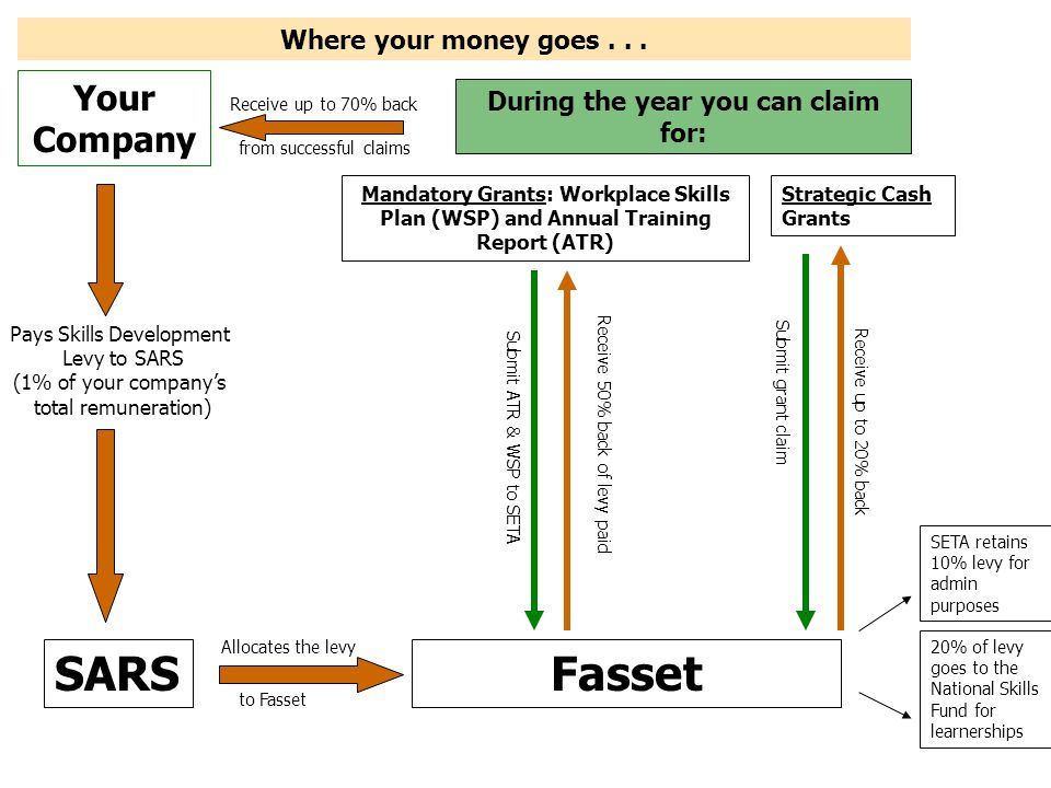 SARS Fasset Your Company Where your money goes . . .