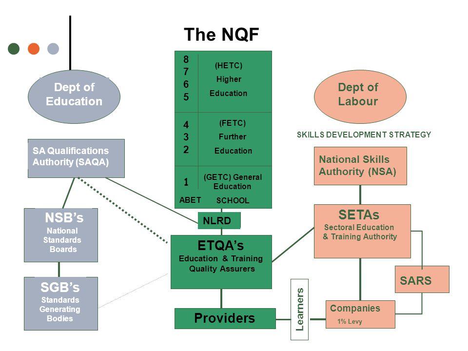 SKILLS DEVELOPMENT STRATEGY (GETC) General Education