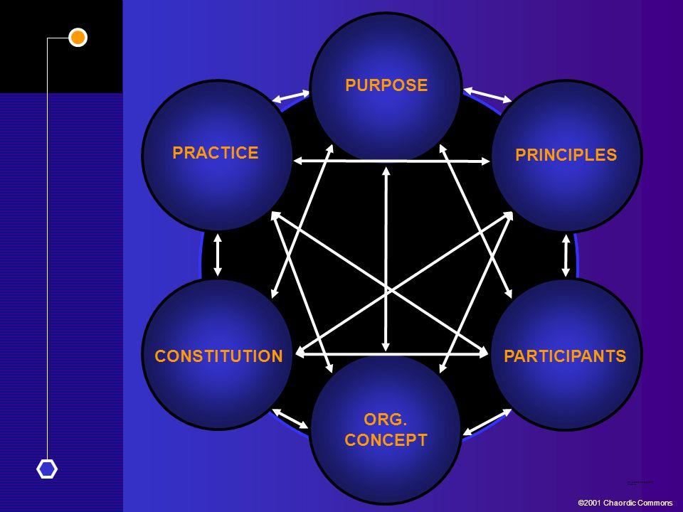 An Iterative, Interdependent Process