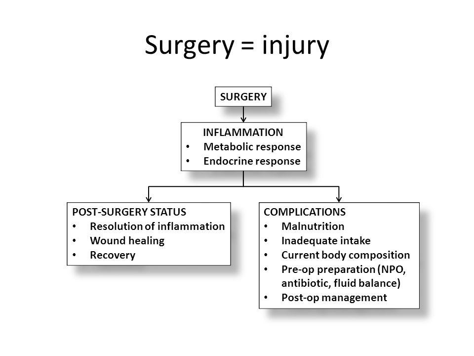 Surgery = injury SURGERY INFLAMMATION Metabolic response