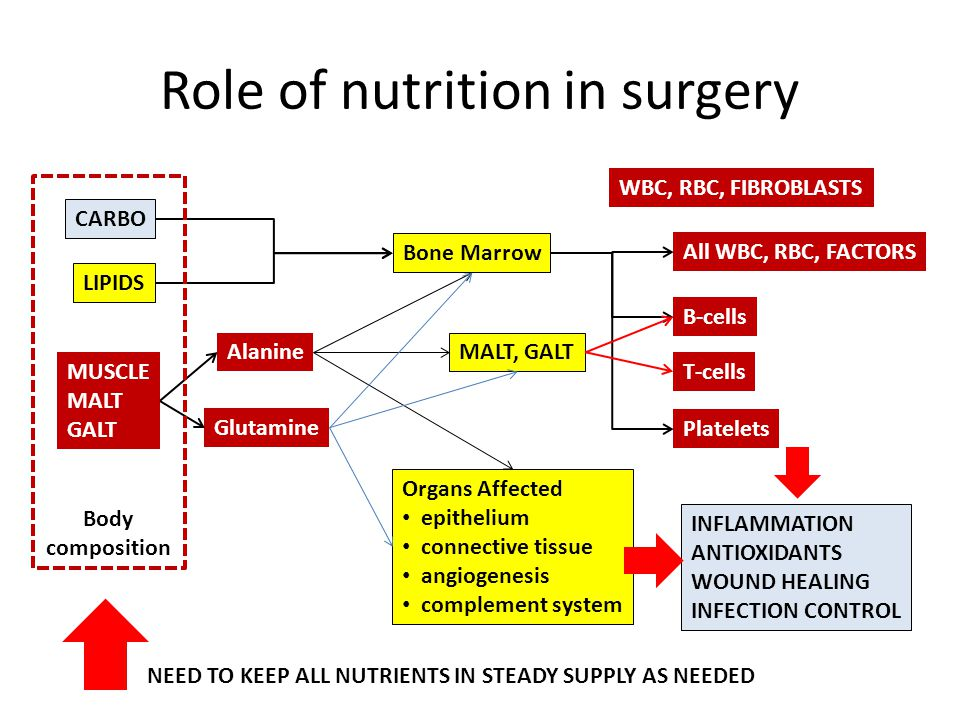 Role of nutrition in surgery