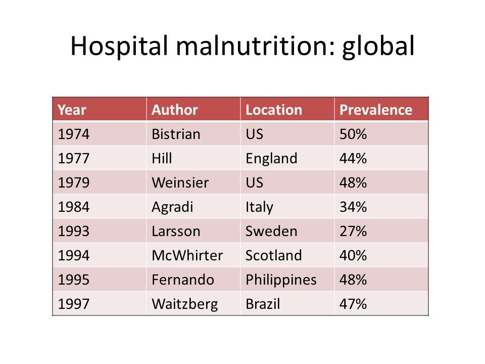 Hospital malnutrition: global