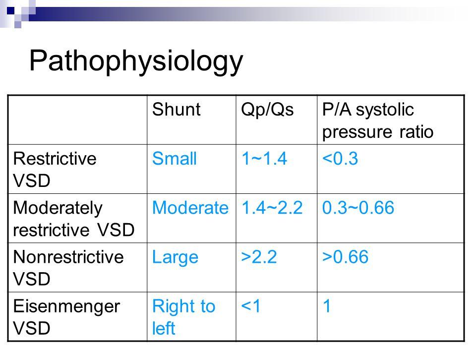 Pathophysiology Shunt Qp/Qs P/A systolic pressure ratio