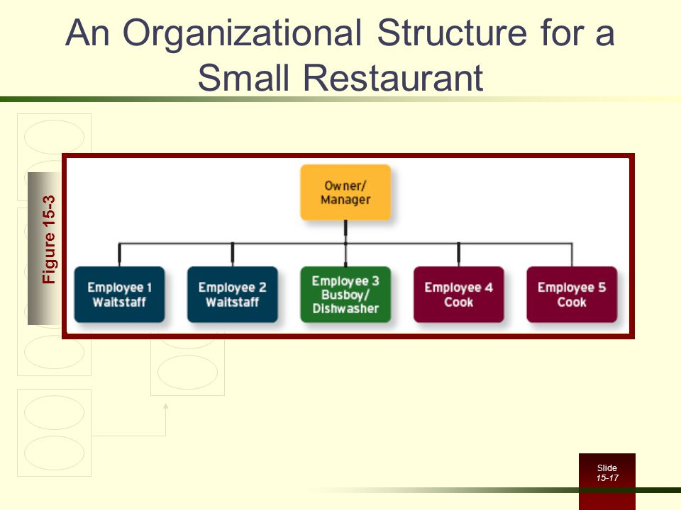 An Organizational Structure for a Small Restaurant