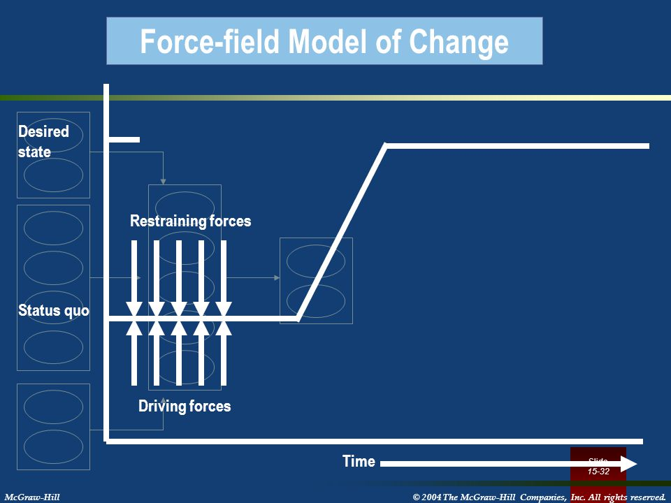 Force-field Model of Change