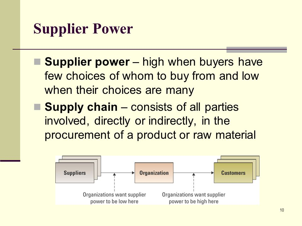 Supplier Power Supplier power – high when buyers have few choices of whom to buy from and low when their choices are many.