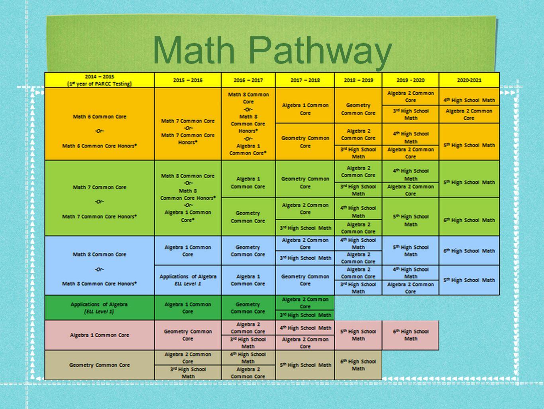 Math Pathway