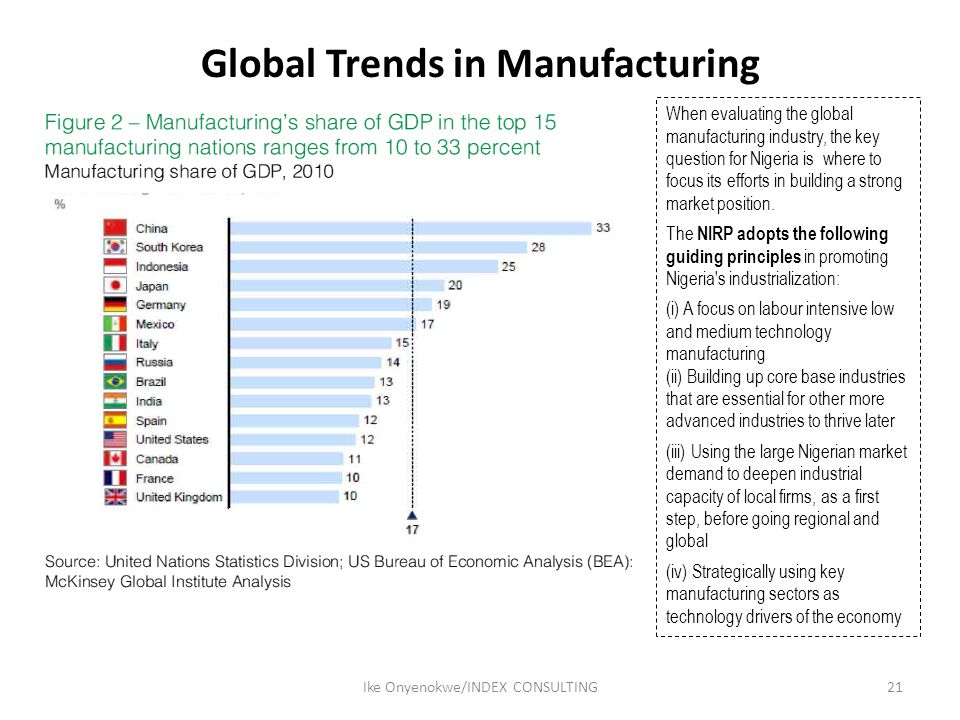 Global Trends in Manufacturing