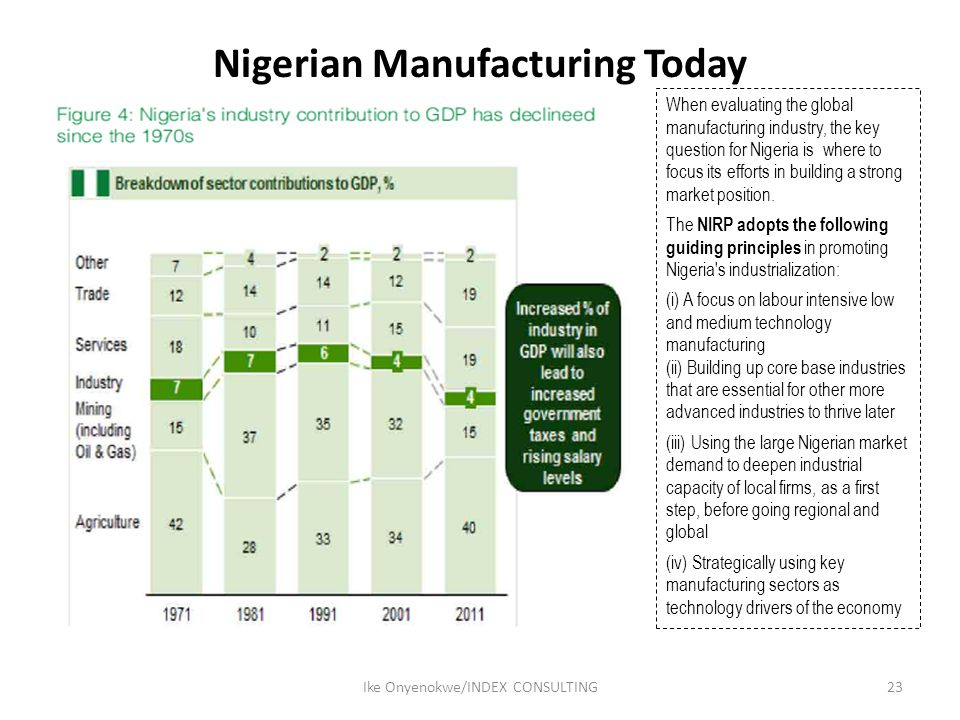 Nigerian Manufacturing Today