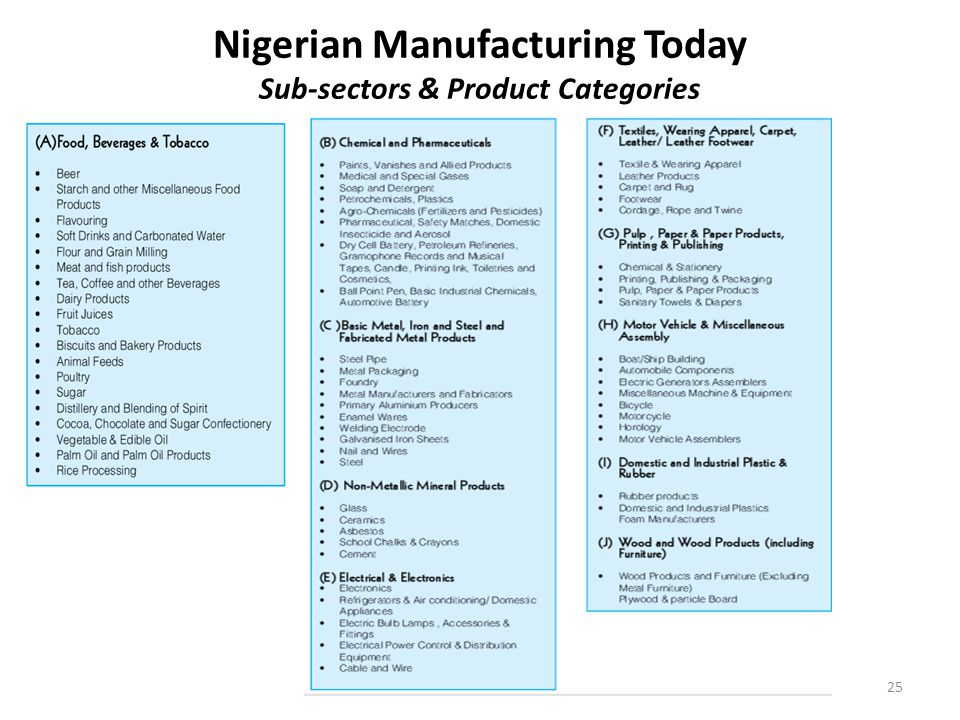 Nigerian Manufacturing Today Sub-sectors & Product Categories
