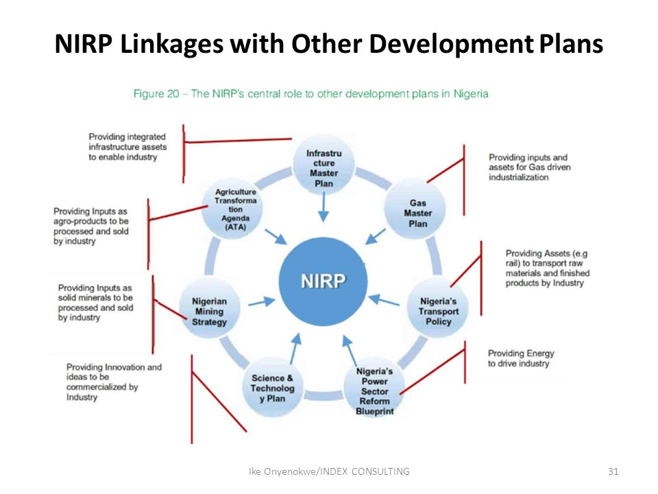 NIRP Linkages with Other Development Plans