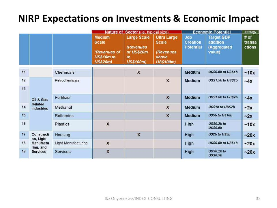 NIRP Expectations on Investments & Economic Impact