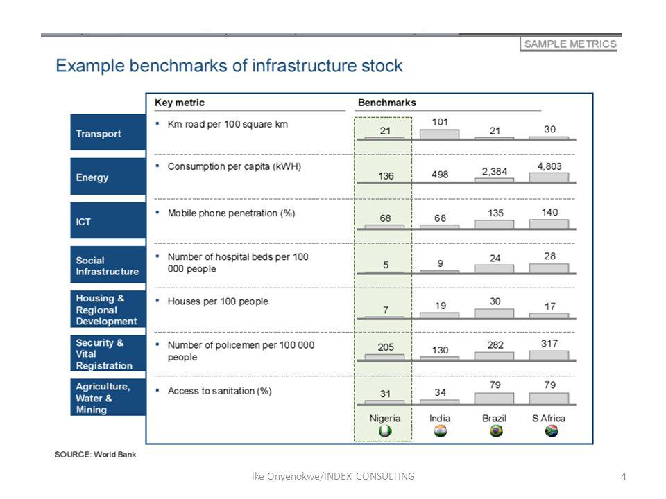 NIIMP Infrastructure Spend Projections