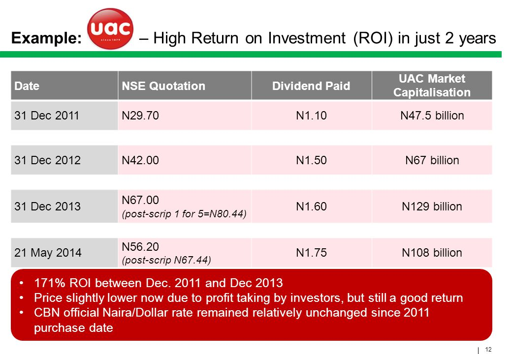 Example: UACN – High Return on Investment (ROI) in just 2 years