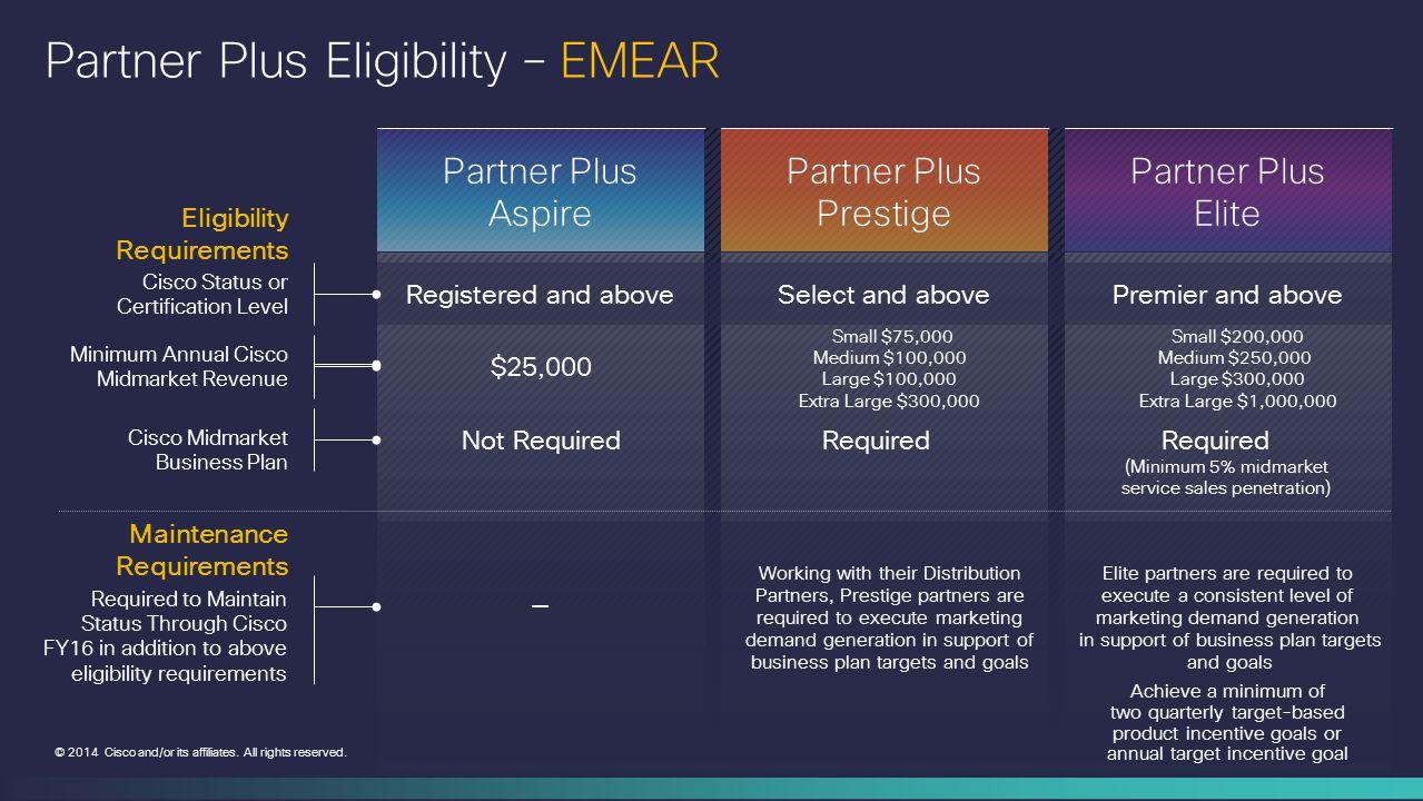 Partner Plus Eligibility – EMEAR
