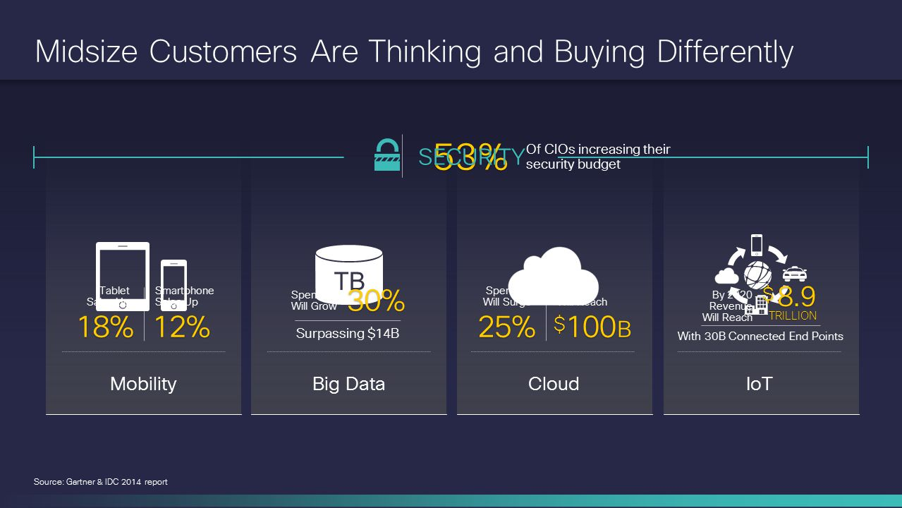Midsize Customers Are Thinking and Buying Differently