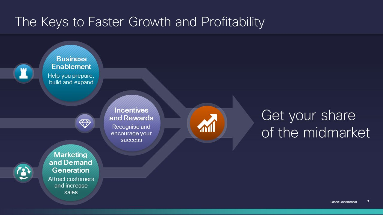 The Keys to Faster Growth and Profitability