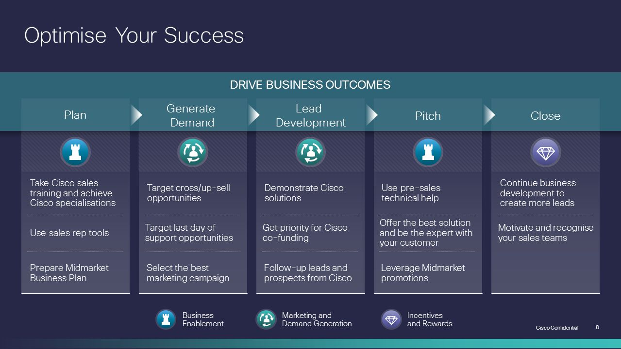 DRIVE BUSINESS OUTCOMES
