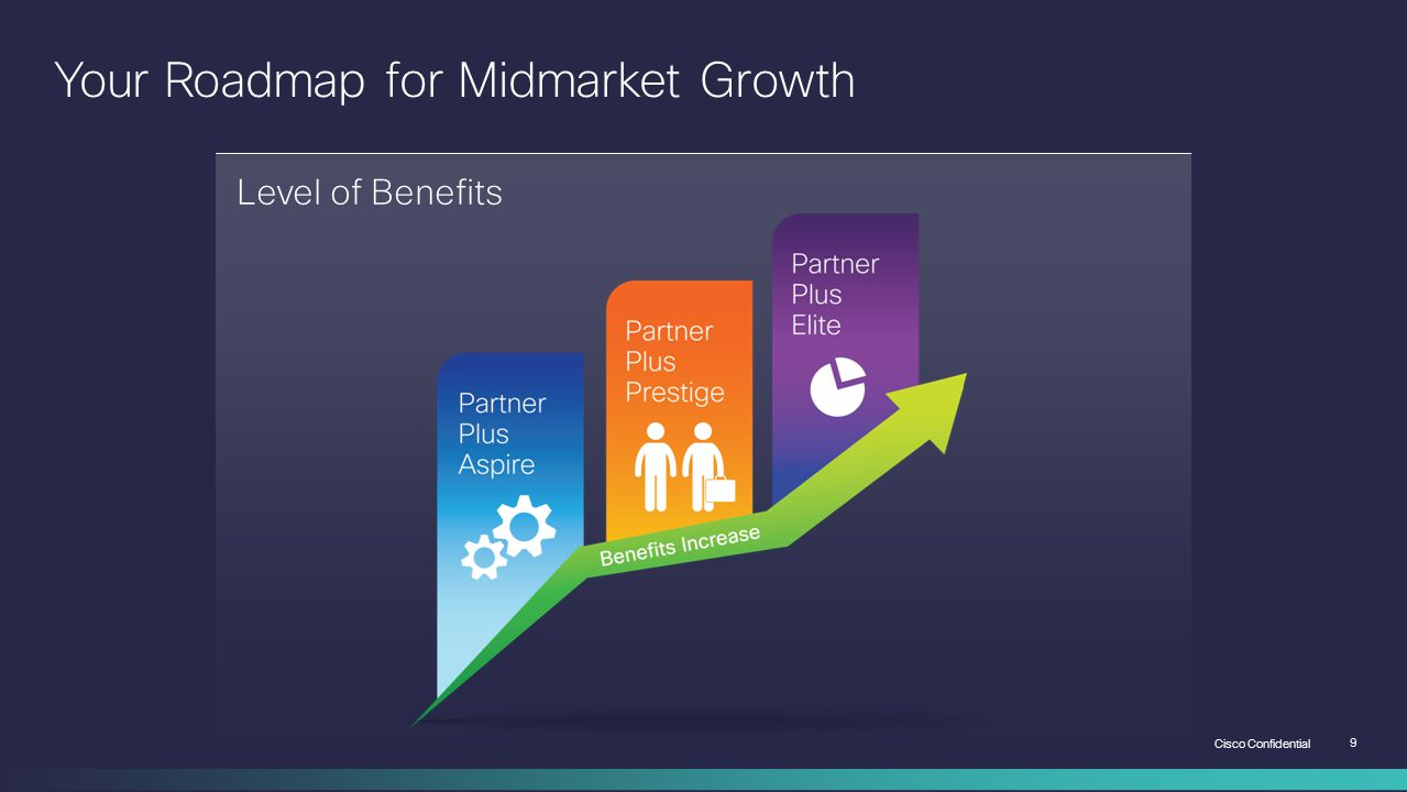 Your Roadmap for Midmarket Growth