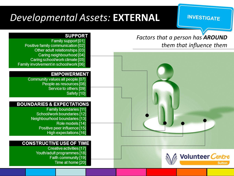 Developmental Assets: EXTERNAL