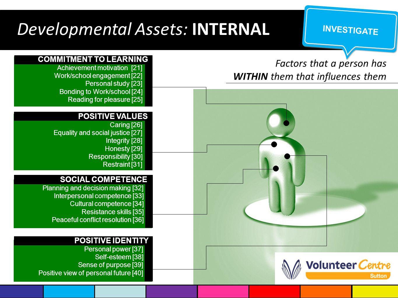 Developmental Assets: INTERNAL