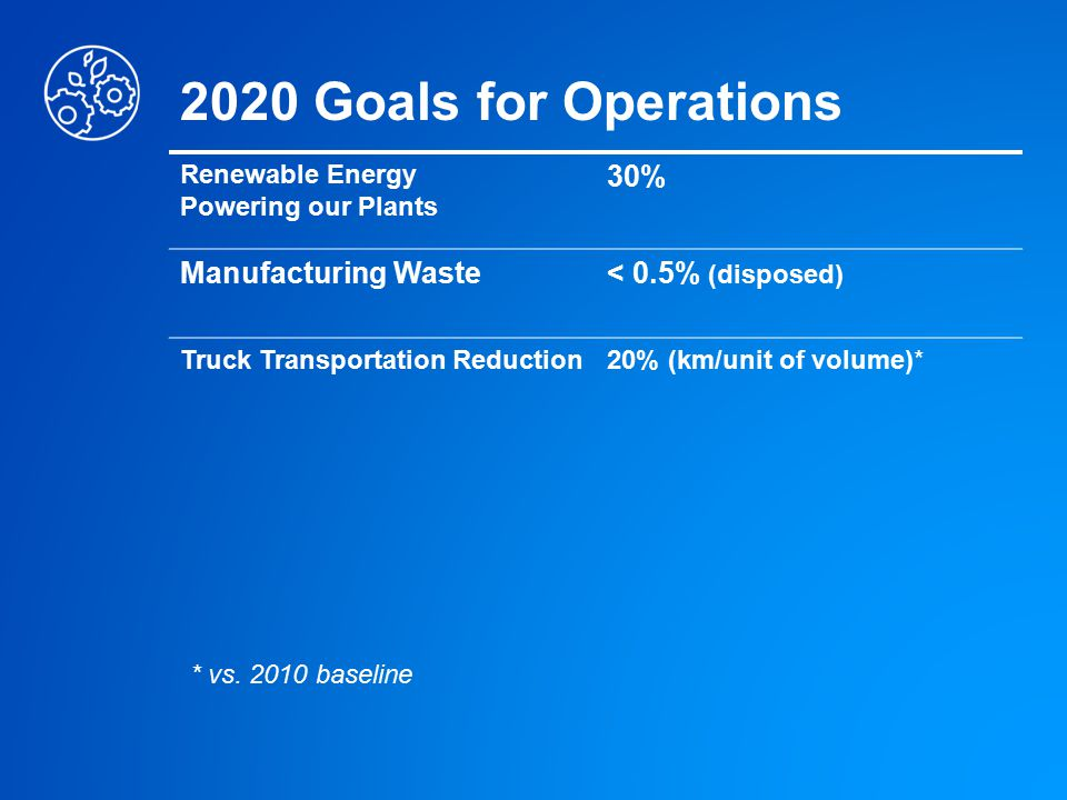 2020 Goals for Operations 30% Manufacturing Waste < 0.5% (disposed)