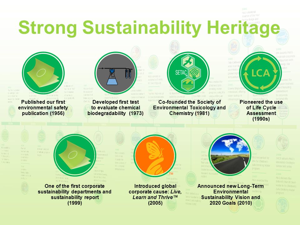 Strong Sustainability Heritage