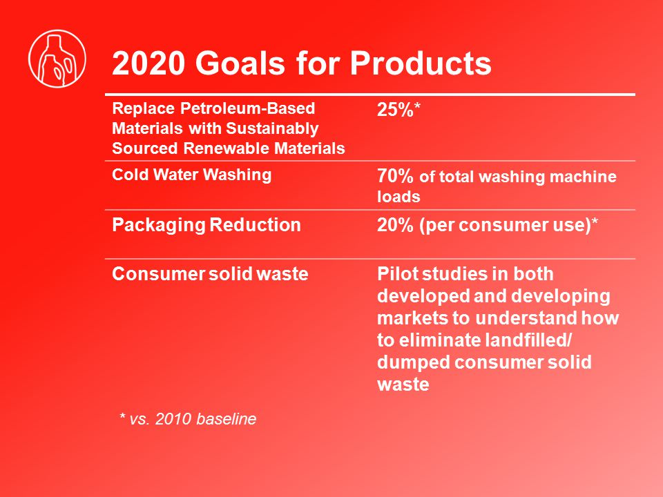2020 Goals for Products 25%* 70% of total washing machine loads