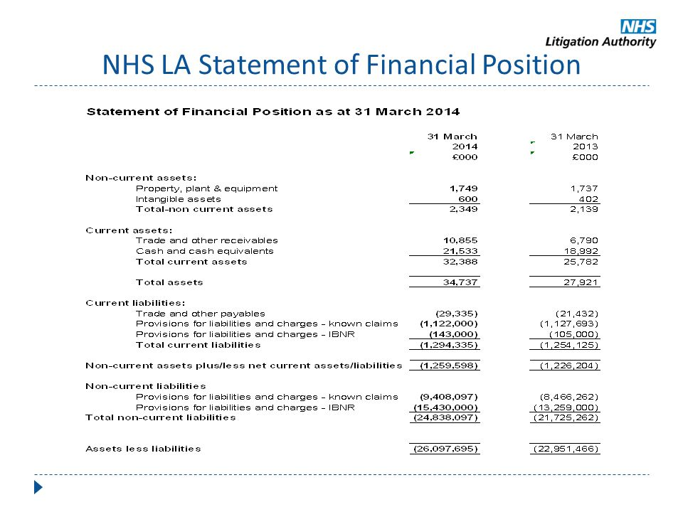 NHS LA Statement of Financial Position