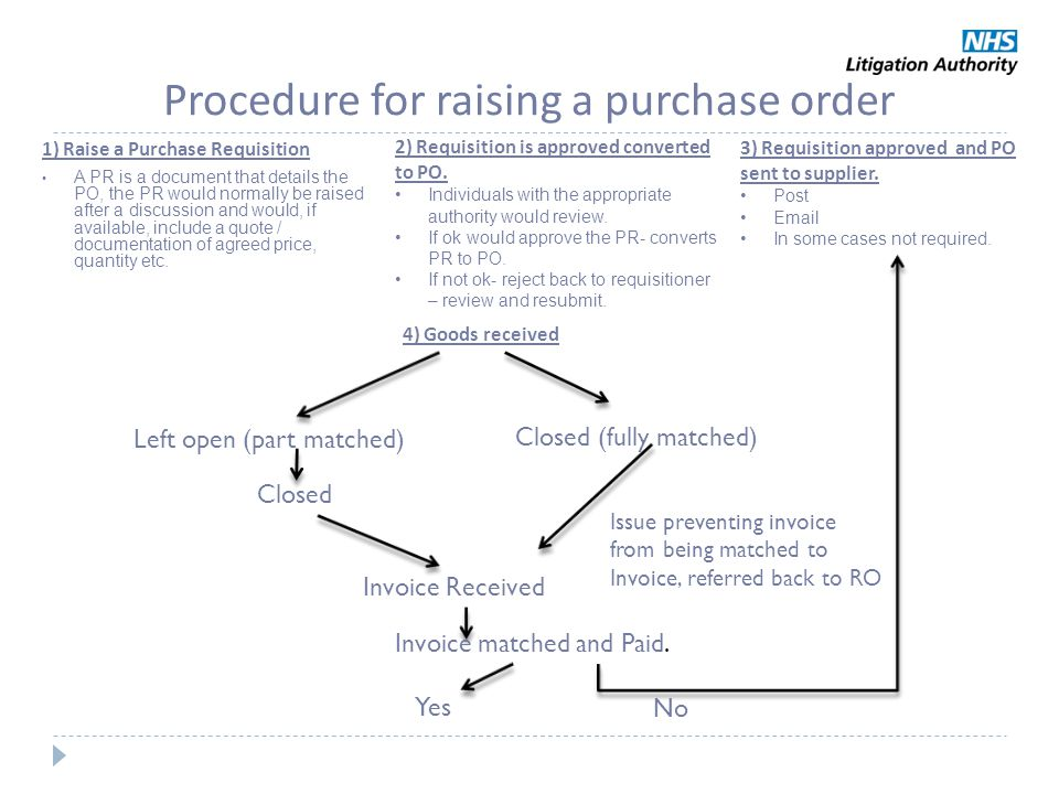 Procedure for raising a purchase order