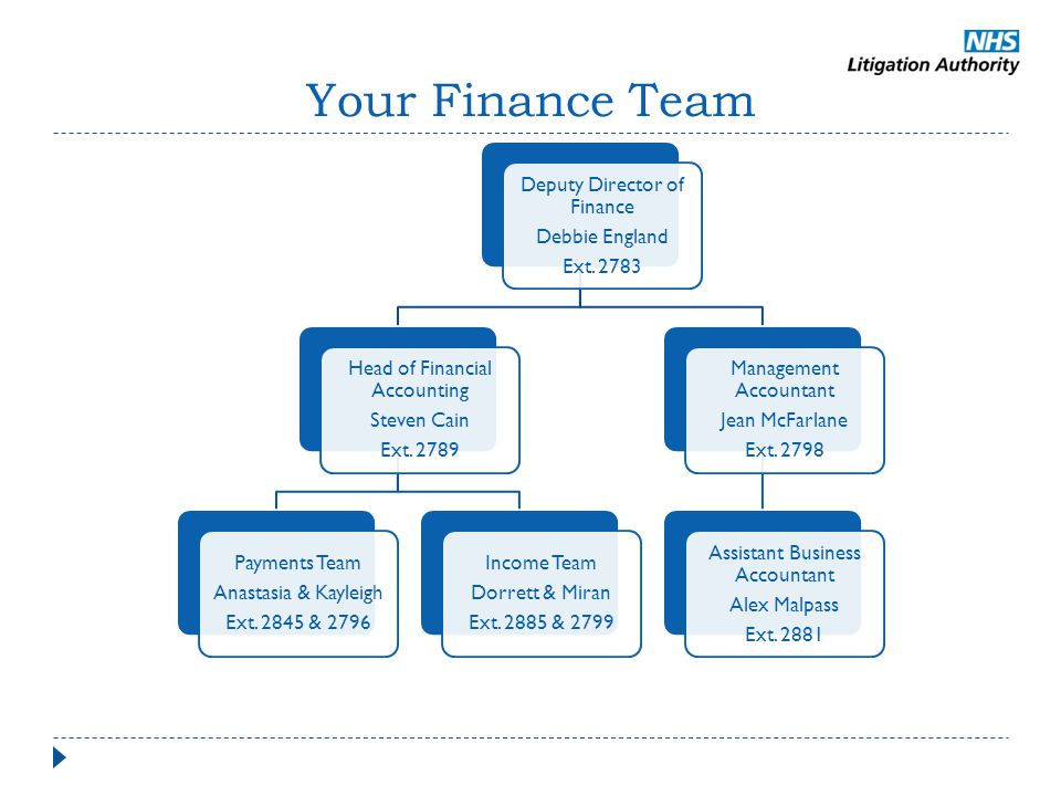 Your Finance Team Deputy Director of Finance Debbie England Ext. 2783