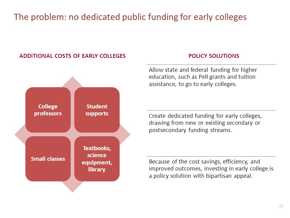 ADDITIONAL COSTS OF EARLY COLLEGES