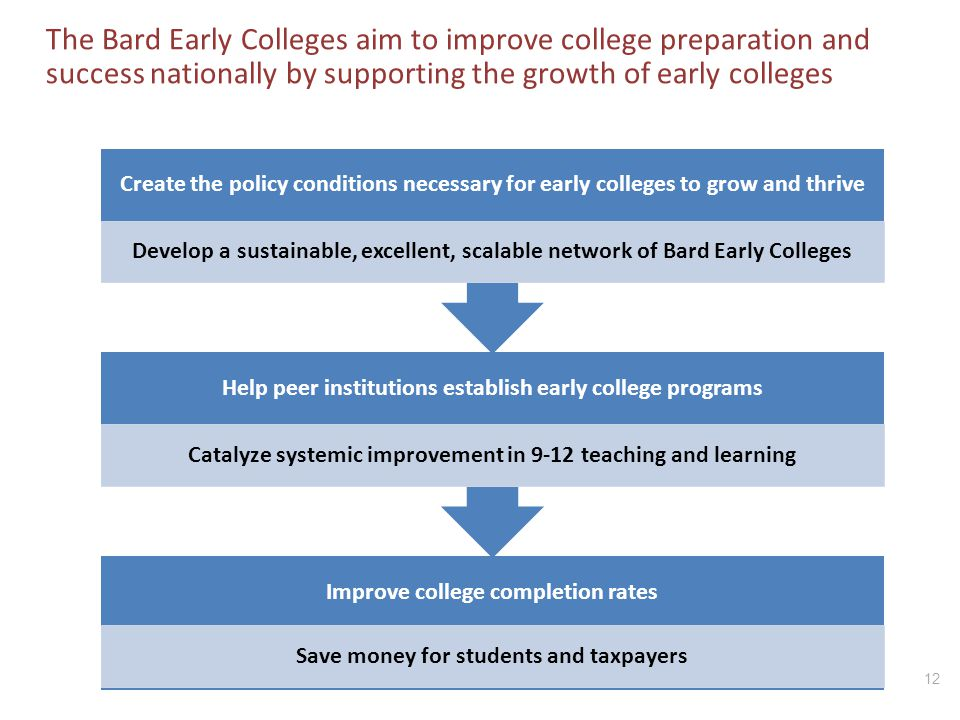 The Bard Early Colleges aim to improve college preparation and success nationally by supporting the growth of early colleges