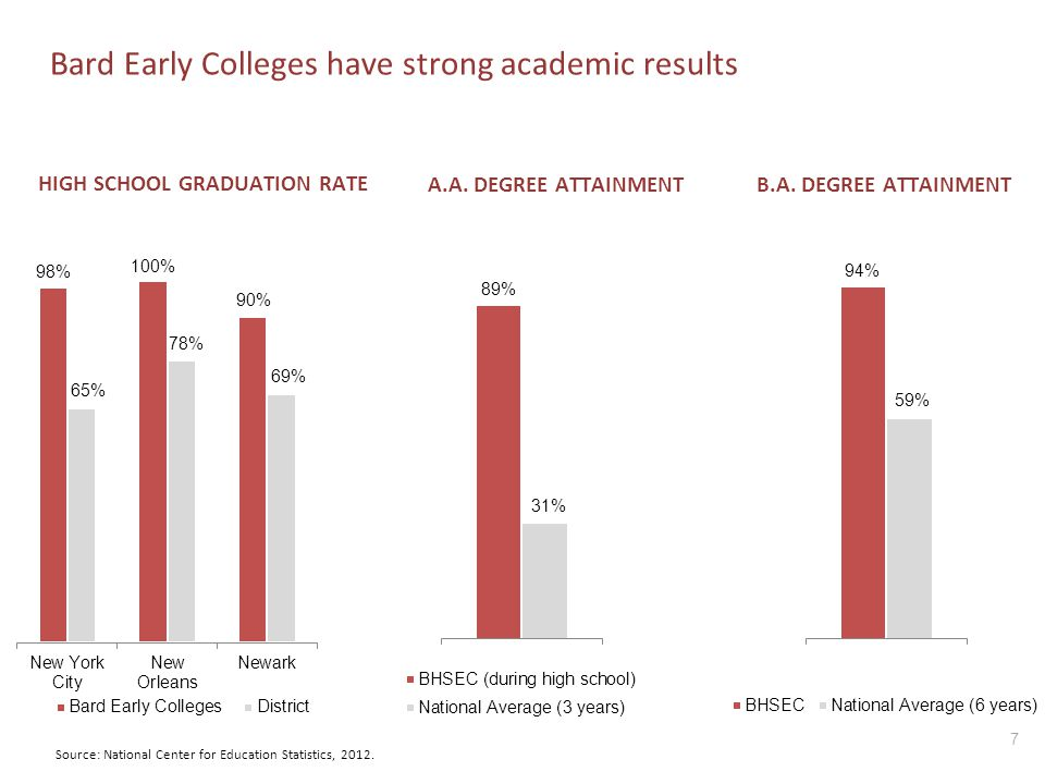 Bard Early Colleges have strong academic results