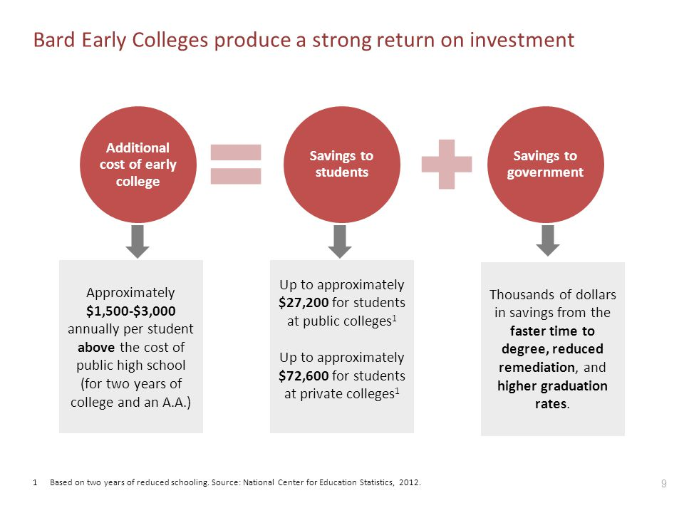 Bard Early Colleges produce a strong return on investment