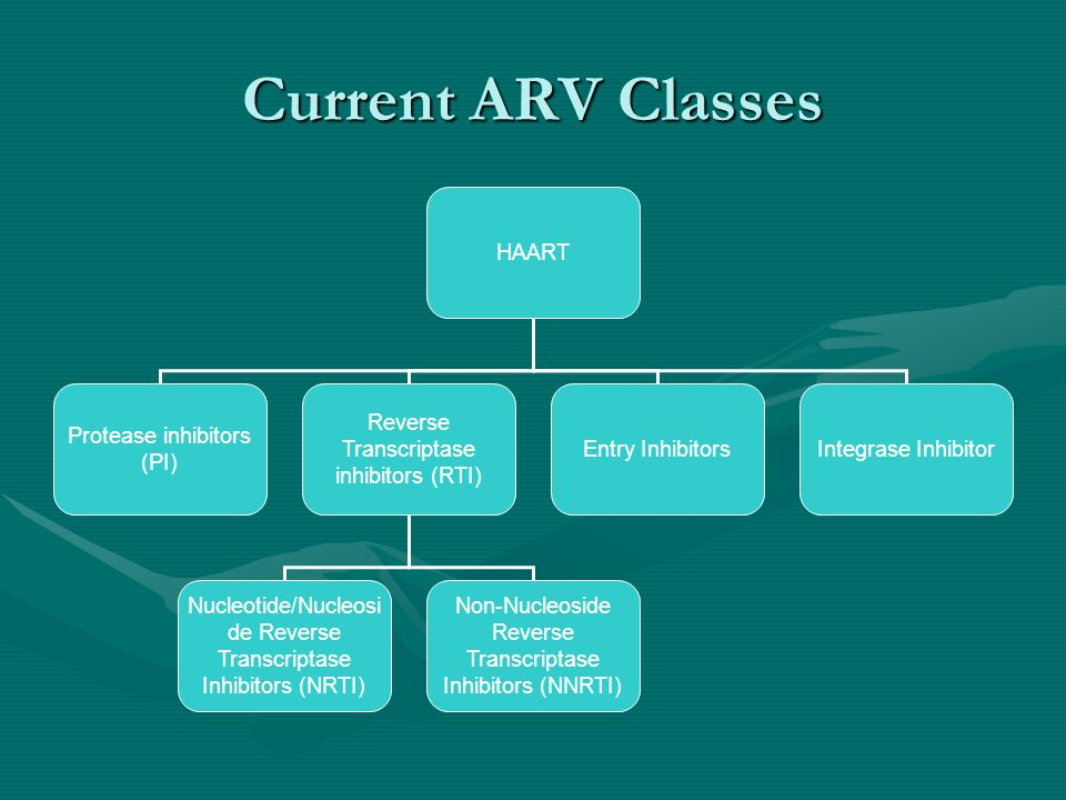 Current ARV Classes HAART Protease inhibitors (PI)